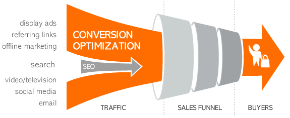 conversion-optimization-process