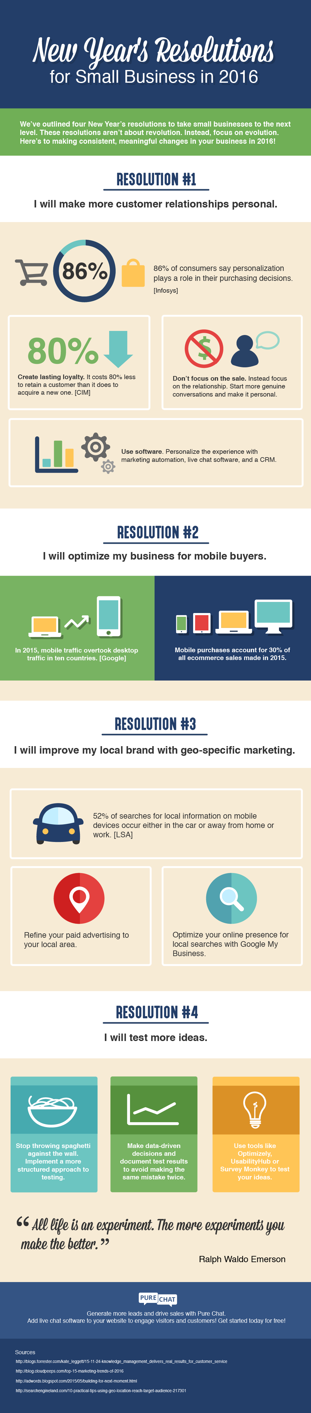 small business resolutions 2016