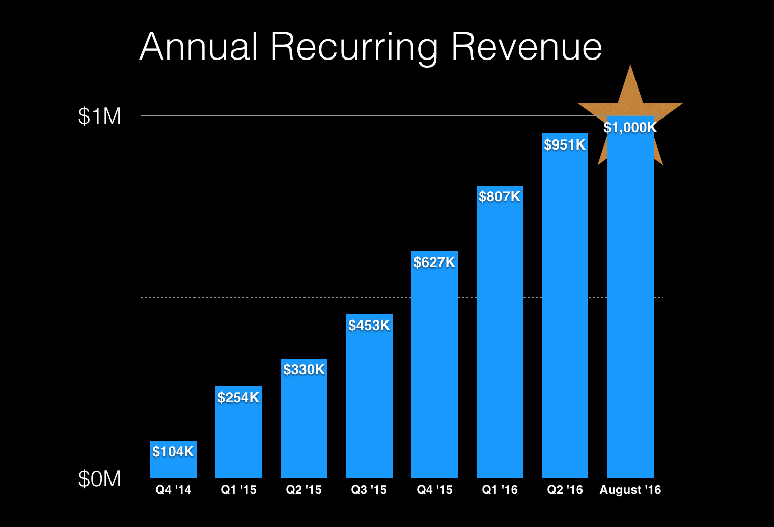 Pure Chat Annual Recurring Revenue